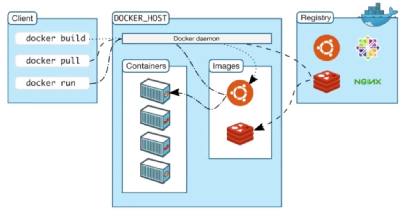 docke-image-build-pull-run